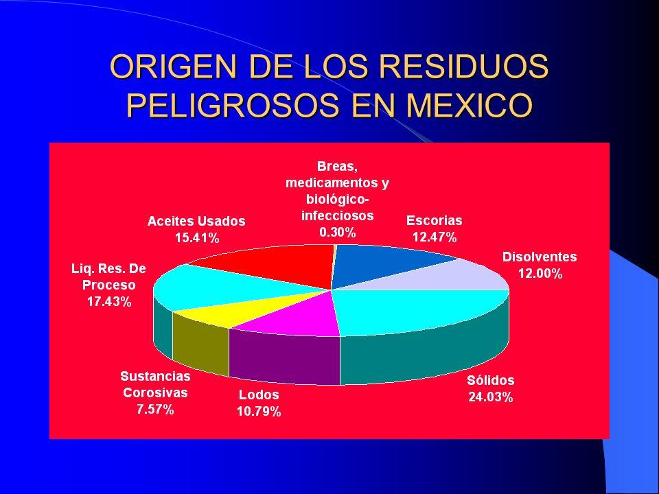 ORIGEN DE LOS RESIDUOS PELIGROSOS EN MEXICO