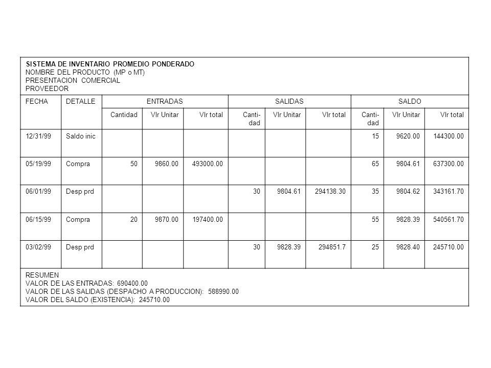 SISTEMA DE INVENTARIO PRIMERAS EN ENTRAR PRIMERAS EN SALIR (PEPS) NOMBRE DEL PRODUCTO (MP o MT) PRESENTACION COMERCIAL PROVEEDOR FECHADETALLEENTRADASSALIDASSALDO Canti- dad Vlr UnitarVlr totalCanti- dad Vlr UnitarVlr totalCanti- dad Vlr UnitarVlr total 12/31/99Saldo inic159620.00144300.00 05/19/99Compra509860.00493000.0015 50 9620.00 9860.00 144300.00 493000.00 06/01/99Desp prd15 9620.00 9860.00 144300.00 147900.00 359860.00345100.00 06/15/99Compra209870.00197400.0035 20 9860.00 9870.00 345100.00 197400.00 03/02/99Desp prd309860.00295800.005 20 9860.00 9870.00 49300.00 197400.00 RESUMEN VALOR DE LAS ENTRADAS: 690400.00 VALOR DE LAS SALIDAS (DESPACHO A PRODUCCION): 588000.00 VALOR DEL SALDO (EXISTENCIA): 246700.00
