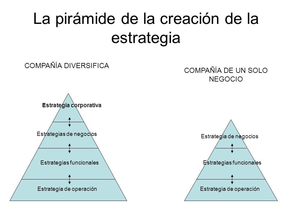 La pirámide de la creación de la estrategia COMPAÑÍA DIVERSIFICA COMPAÑÍA DE UN SOLO NEGOCIO Estrategia corporativa Estrategias de negocios Estrategia