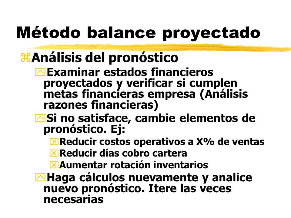 Método balance proyectado zAnálisis del pronóstico yExaminar estados financieros proyectados y verificar si cumplen metas financieras empresa (Análisi