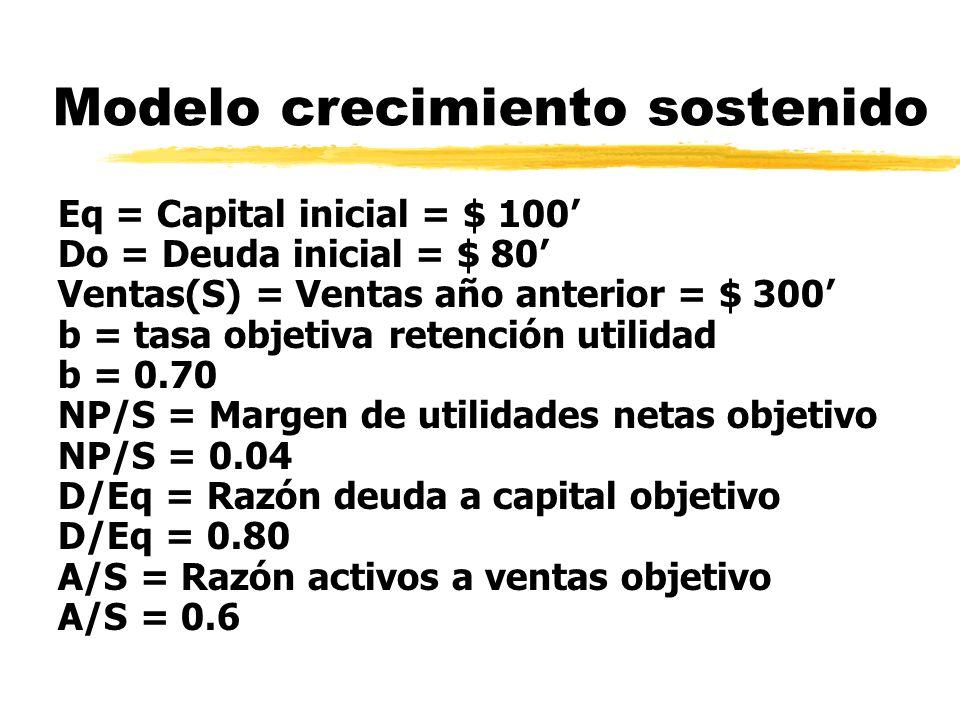 Modelo crecimiento sostenido Eq = Capital inicial = $ 100 Do = Deuda inicial = $ 80 Ventas(S) = Ventas año anterior = $ 300 b = tasa objetiva retenció
