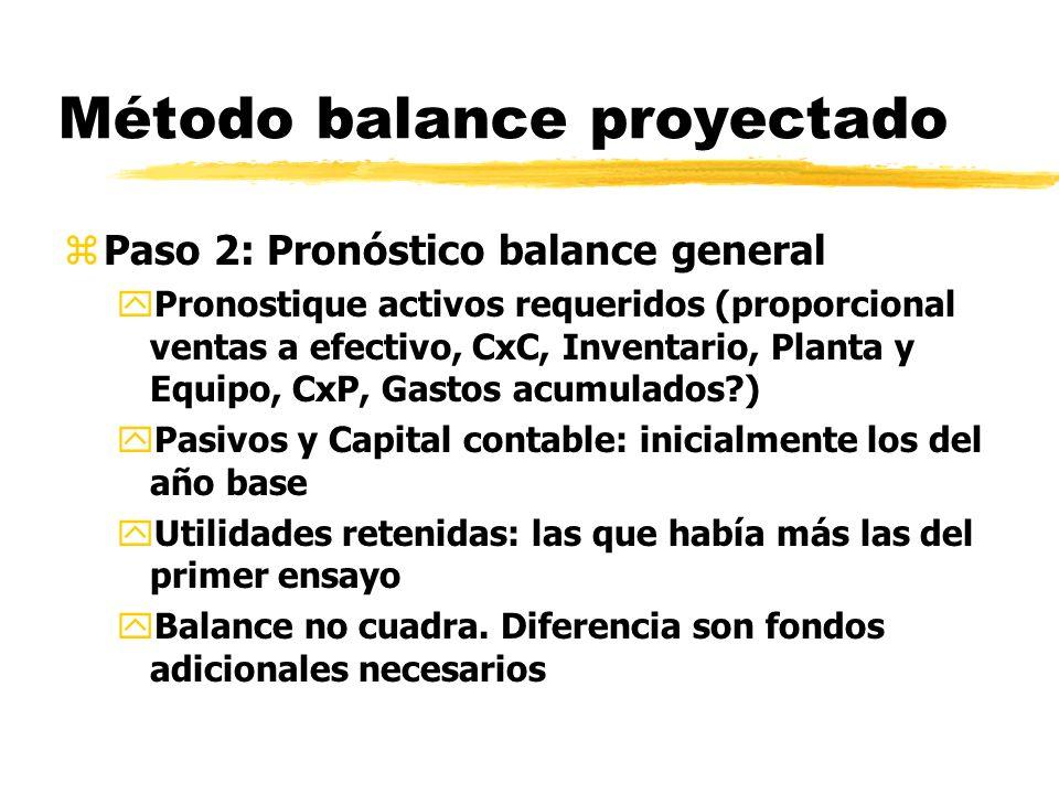 Método balance proyectado zPaso 2: Pronóstico balance general yPronostique activos requeridos (proporcional ventas a efectivo, CxC, Inventario, Planta