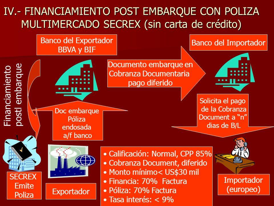IV.- FINANCIAMIENTO POST EMBARQUE CON POLIZA MULTIMERCADO SECREX (sin carta de crédito) Exportador Banco del Exportador BBVA y BIF Banco del Importador Importador (europeo) Doc embarque Póliza endosada a/f banco Solicita el pago de la Cobranza Document a n dias de B / L Financiamiento postl embarque Calificación: Normal, CPP 85% Cobranza Document, diferido Monto mínimo< US$30 mil Financia: 70% Factura Póliza: 70% Factura Tasa interés: < 9% SECREX Emite Poliza Documento embarque en Cobranza Documentaria pago diferido