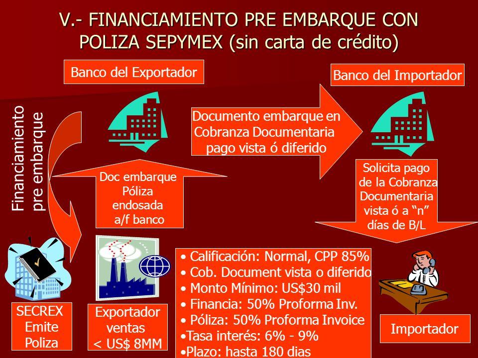 V.- FINANCIAMIENTO PRE EMBARQUE CON POLIZA SEPYMEX (sin carta de crédito) Exportador ventas < US$ 8MM Banco del Importador Importador Financiamiento pre embarque Calificación: Normal, CPP 85% Cob.