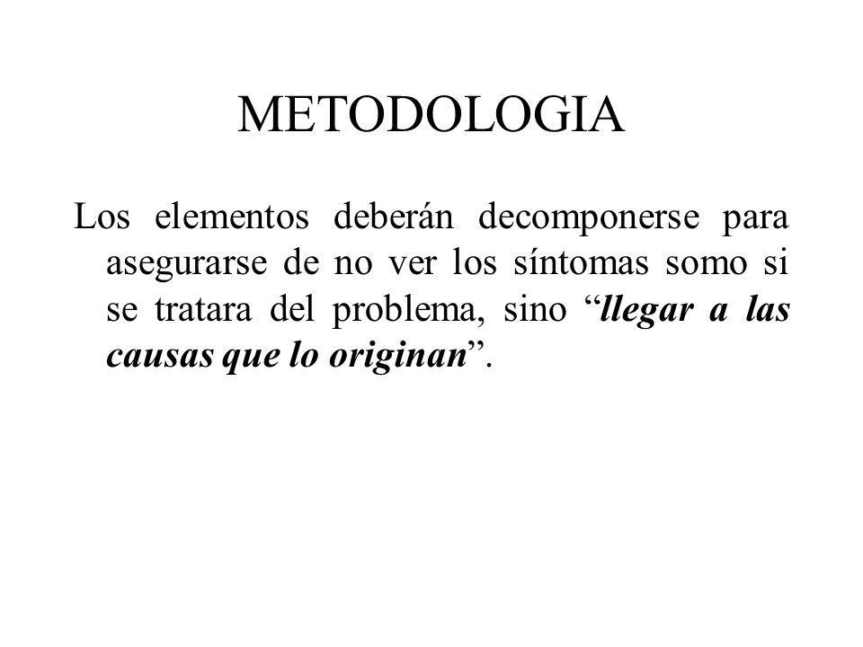 METODOLOGIA Él establece que son 4 los elementos causales de los problemas en un proceso productivo: a) Mano de obra b) Materiales c) Métodos d) Máqui