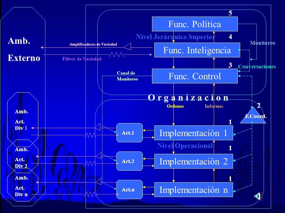 Función Implementación (1) Formada por las Áreas Operacionales de la Organización Cada Implementación representa Divisiones Departamentos Areas o Secc