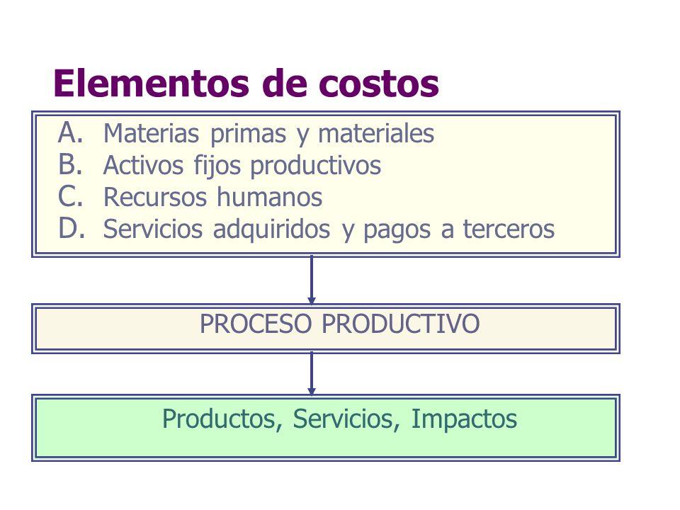 Elementos de costos A. Materias primas y materiales B. Activos fijos productivos C. Recursos humanos D. Servicios adquiridos y pagos a terceros PROCES