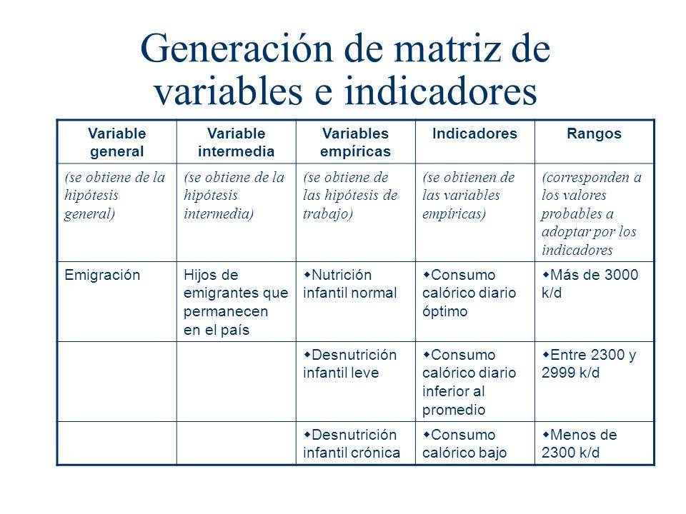 Generación de matriz de variables e indicadores Variable general Variable intermedia Variables empíricas IndicadoresRangos (se obtiene de la hipótesis