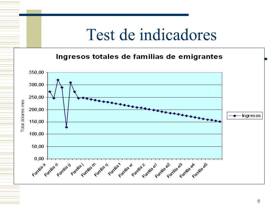 6 Test de indicadores