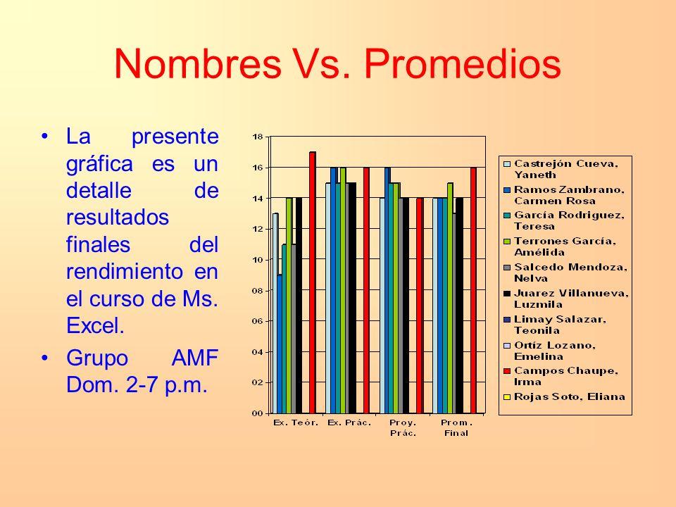 Nombres Vs. Promedios La presente gráfica es un detalle de resultados finales del rendimiento en el curso de Ms. Excel. Grupo AMF Dom. 2-7 p.m.