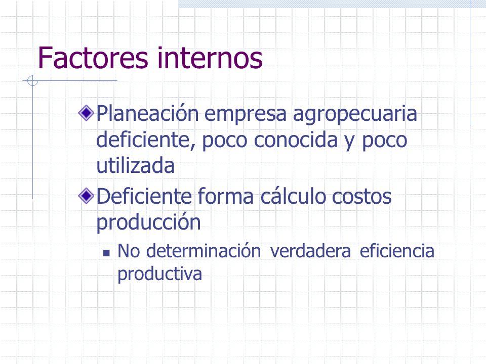Factores internos Planeación empresa agropecuaria deficiente, poco conocida y poco utilizada Deficiente forma cálculo costos producción No determinaci