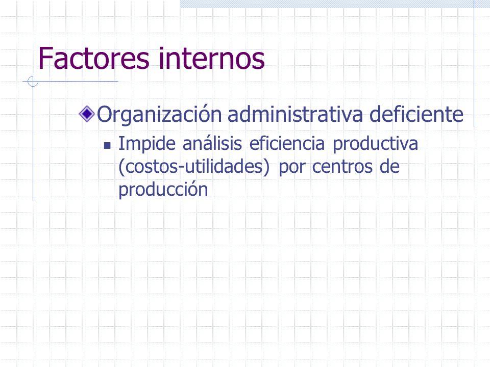 Factores internos Organización administrativa deficiente Impide análisis eficiencia productiva (costos-utilidades) por centros de producción