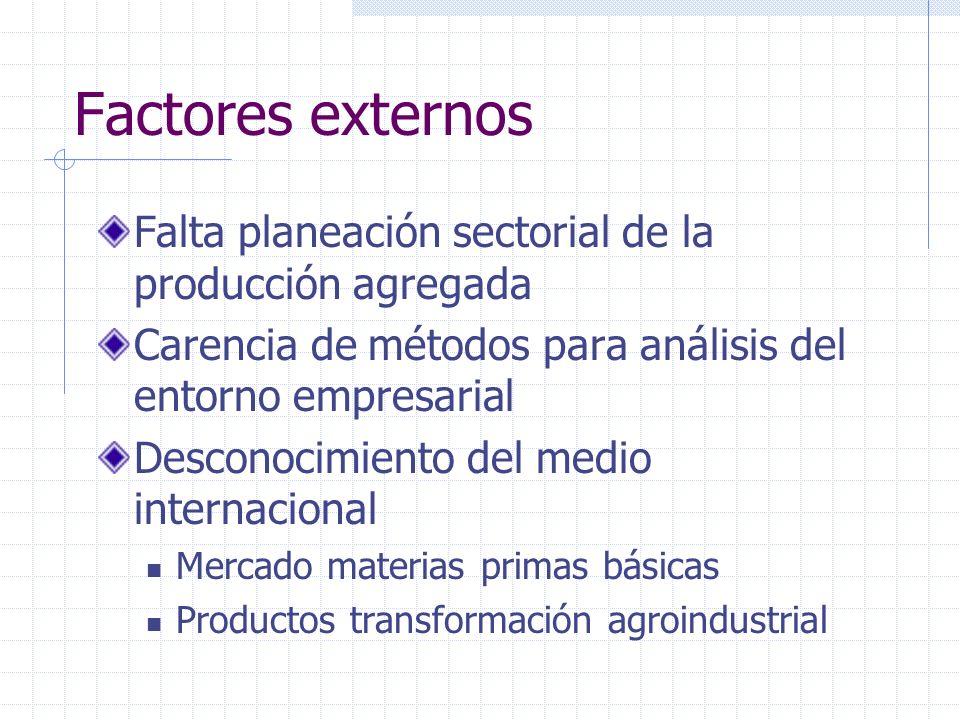 Factores externos Falta planeación sectorial de la producción agregada Carencia de métodos para análisis del entorno empresarial Desconocimiento del m