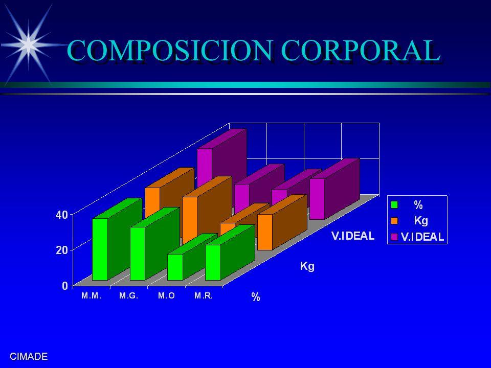CIMADE COMPOSICION CORPORAL