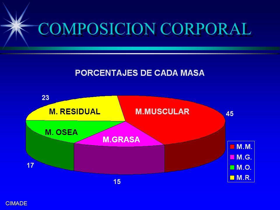 CIMADE M.MUSCULARM. RESIDUAL M. OSEA M.GRASA