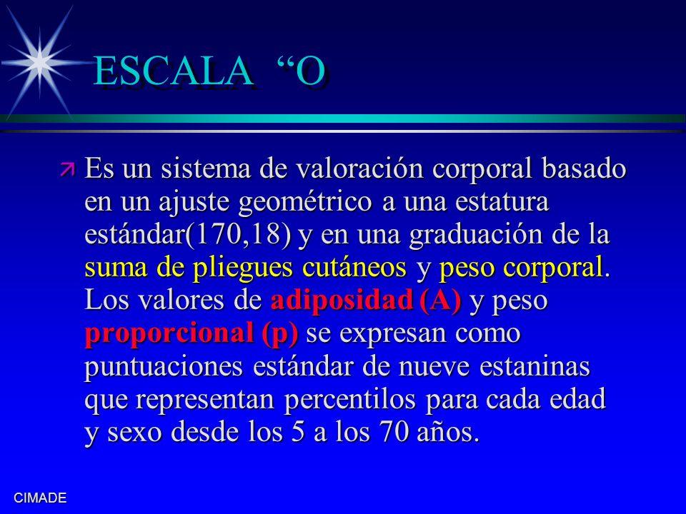 CIMADE ESCALA O ä Es un sistema de valoración corporal basado en un ajuste geométrico a una estatura estándar(170,18) y en una graduación de la suma d