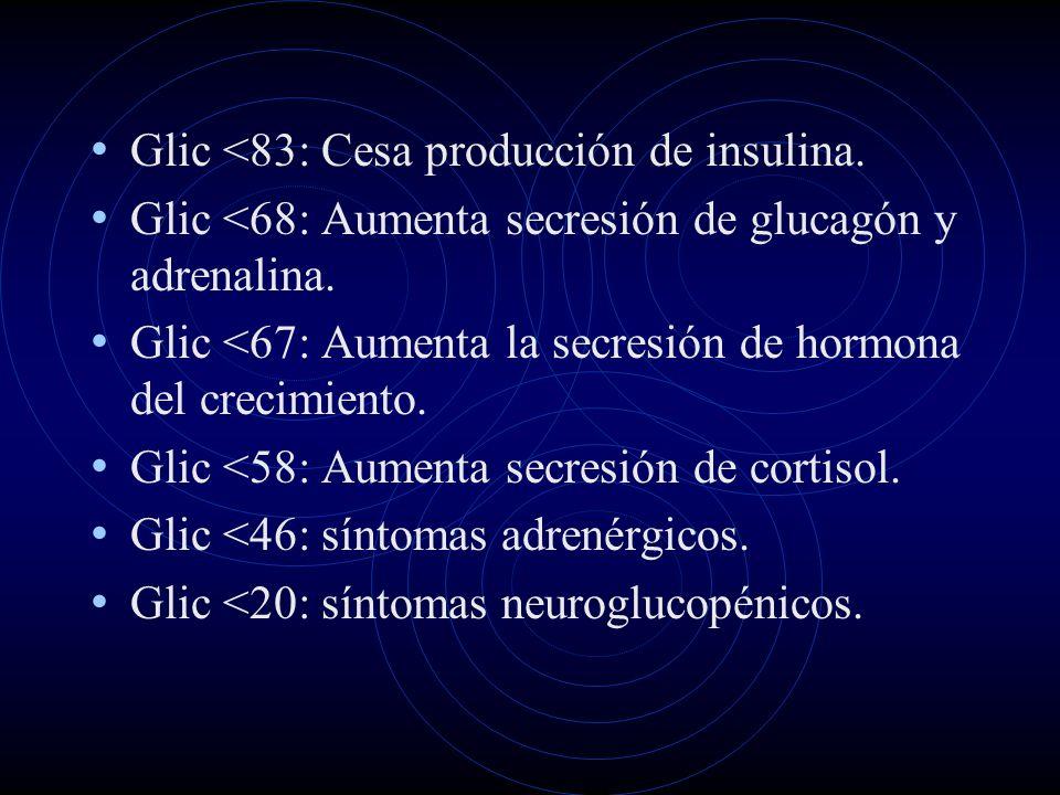 Glic <83: Cesa producción de insulina. Glic <68: Aumenta secresión de glucagón y adrenalina. Glic <67: Aumenta la secresión de hormona del crecimiento