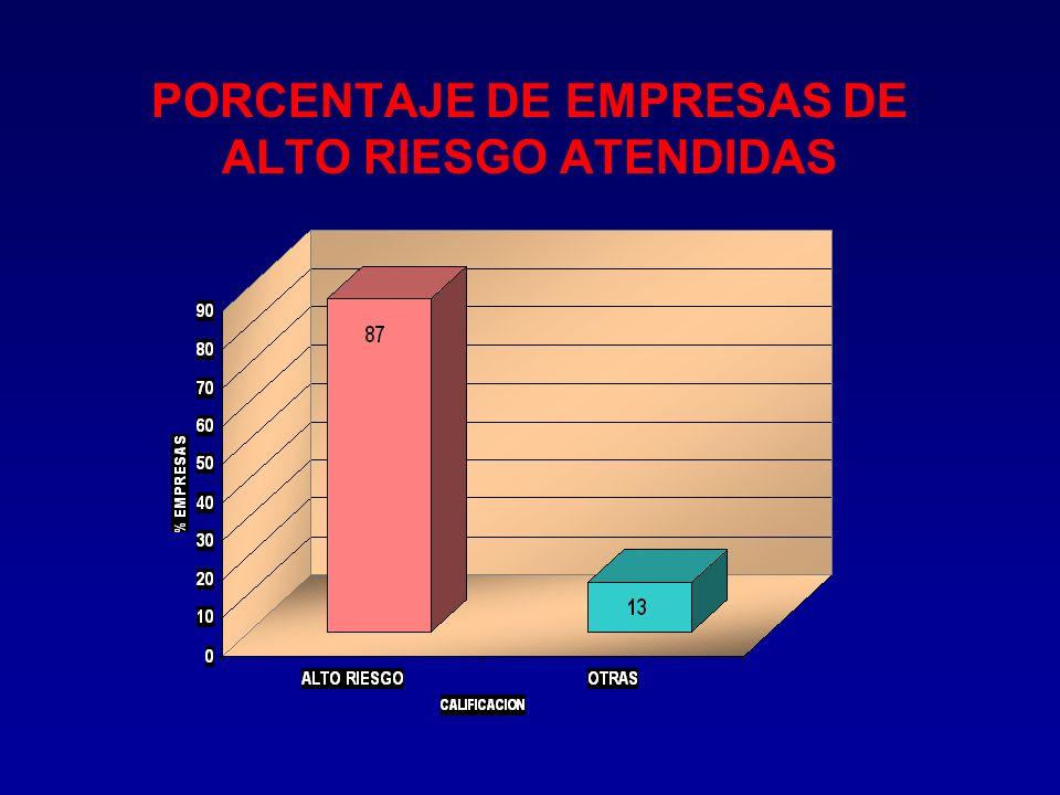 EMPRESAS ATENDIDAS POR ACTIVIDAD ECONÓMICA FABRICACIÓN DE TEXTILES24 % PRODUCTOS ALIMENTICIOS 16 % PRODUCTOS QUÍMICOS 8 % PRODUCTOS METÁLICOS 6 % PROD