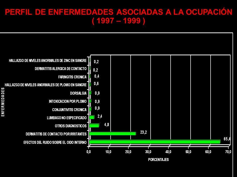 ENFERMEDADES POR GRUPO DIAGNÓSTICO 33%33% 7% 26% 34%34% Enfermedad Asociada Ocupación Enfermedad Estadío Preclínico Enfermedad No Ocupacional Expuesto