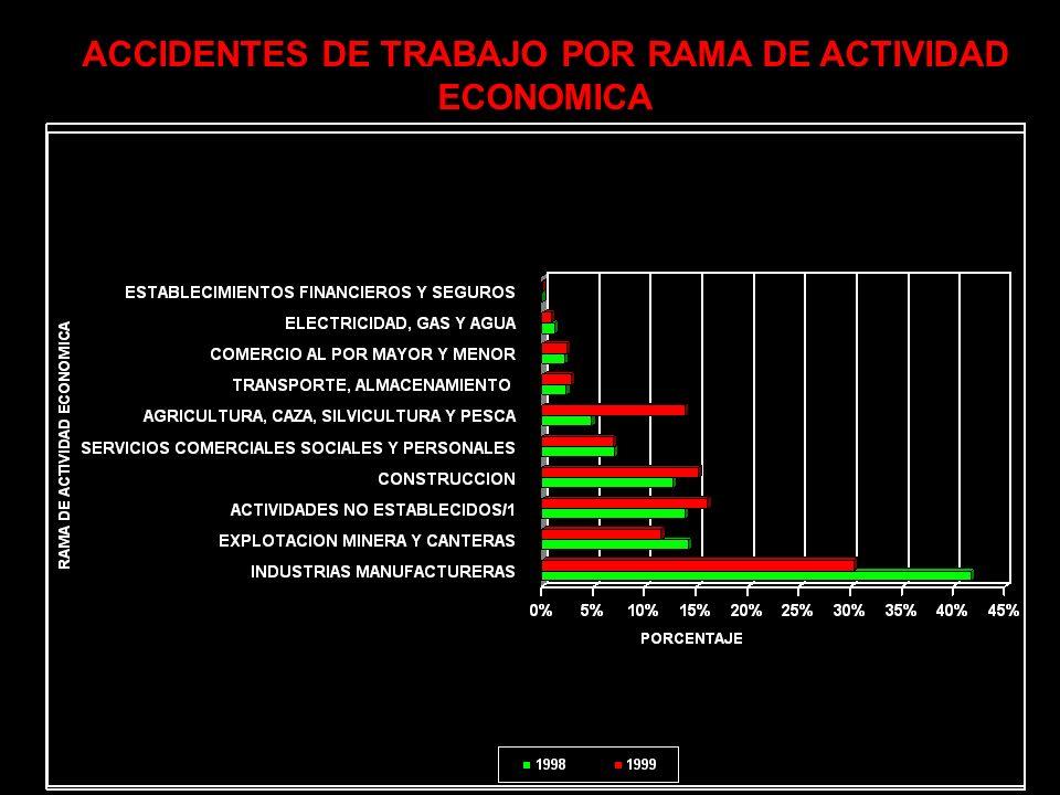 PERFIL DE ENFERMEDADES ASOCIADAS A LA OCUPACIÓN ( 1997 – 1999 )