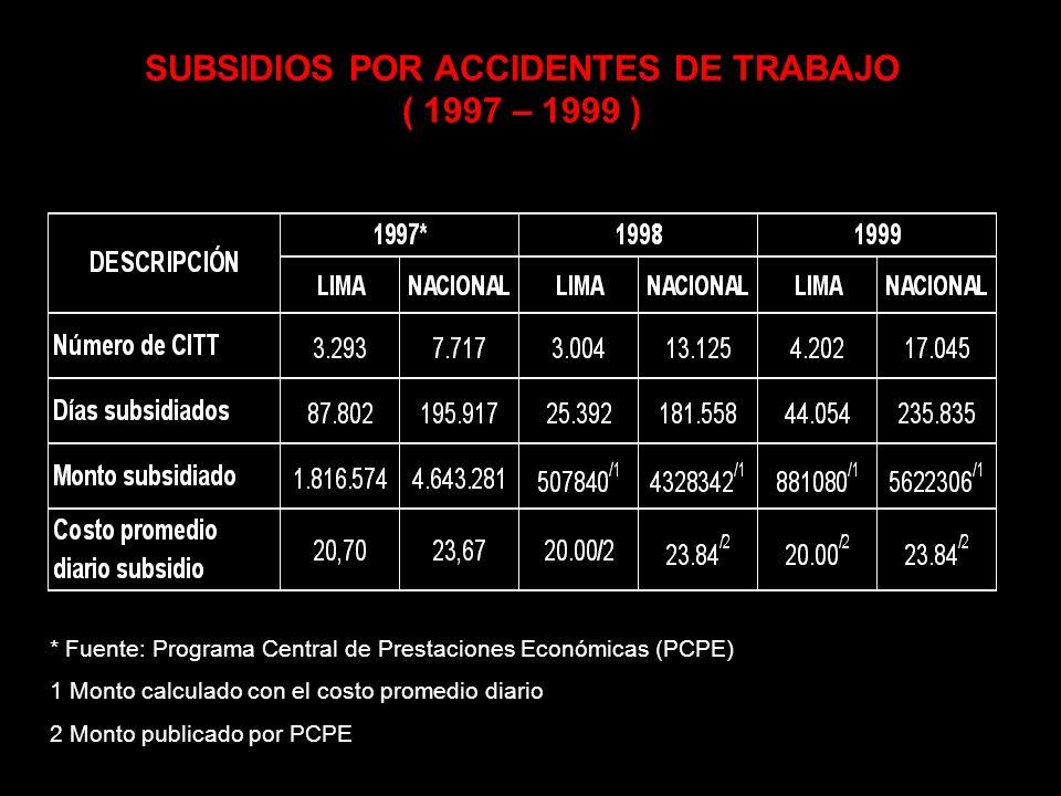 PERFIL DE ACCIDENTES DE TRABAJO ( 1998 – 1999 )
