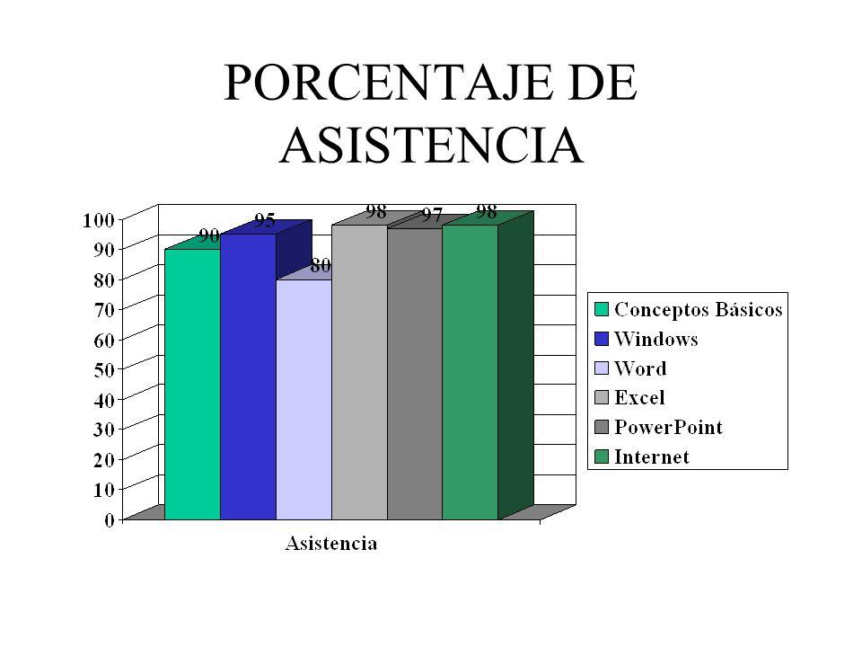 PORCENTAJE DE ASISTENCIA