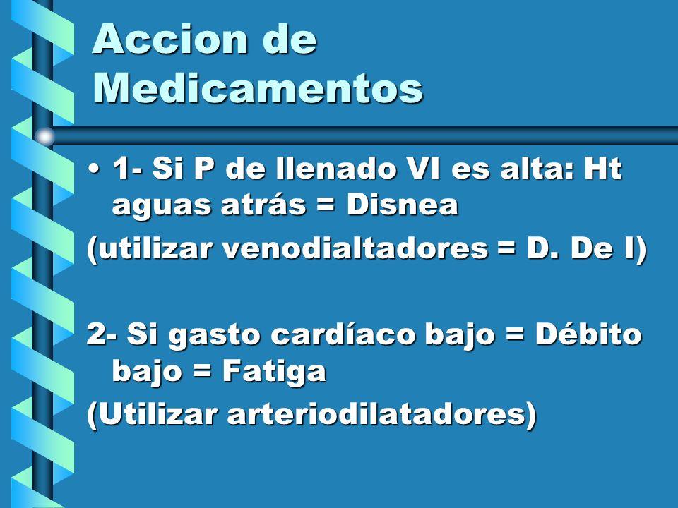 Accion de Medicamentos 1- Si P de llenado VI es alta: Ht aguas atrás = Disnea1- Si P de llenado VI es alta: Ht aguas atrás = Disnea (utilizar venodial