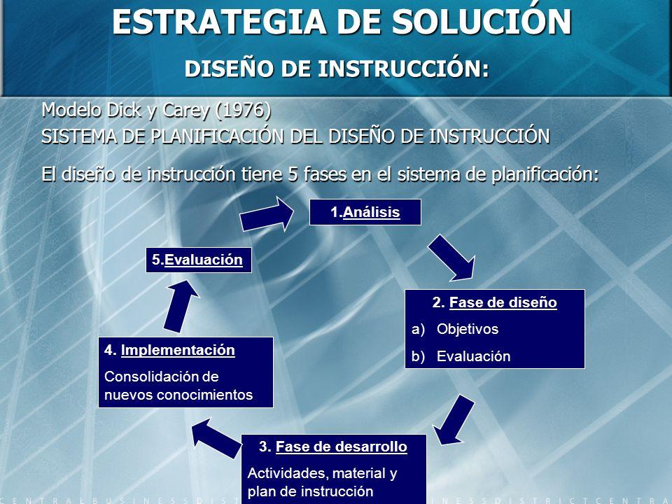 ESTRATEGIA DE SOLUCIÓN DISEÑO DE INSTRUCCIÓN: Modelo Dick y Carey (1976) SISTEMA DE PLANIFICACIÓN DEL DISEÑO DE INSTRUCCIÓN El diseño de instrucción t