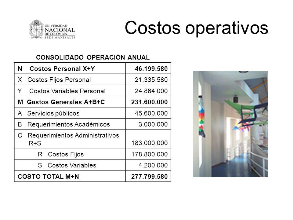 Costos operativos CONSOLIDADO OPERACIÓN ANUAL N Costos Personal X+Y46.199.580 X Costos Fijos Personal21.335.580 Y Costos Variables Personal24.864.000