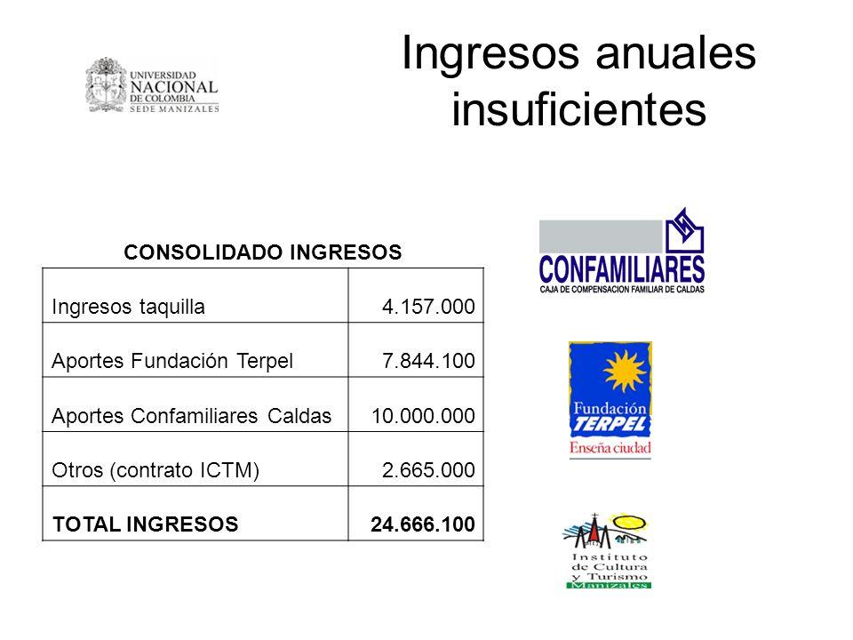 Ingresos anuales insuficientes CONSOLIDADO INGRESOS Ingresos taquilla4.157.000 Aportes Fundación Terpel7.844.100 Aportes Confamiliares Caldas10.000.00