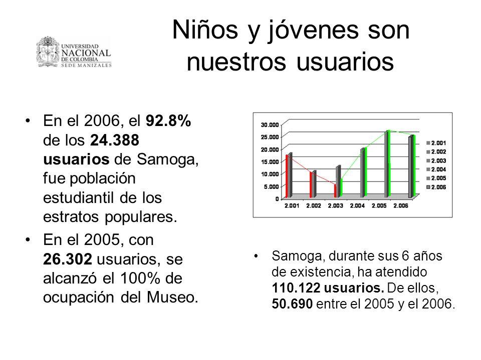 Niños y jóvenes son nuestros usuarios En el 2006, el 92.8% de los 24.388 usuarios de Samoga, fue población estudiantil de los estratos populares. En e