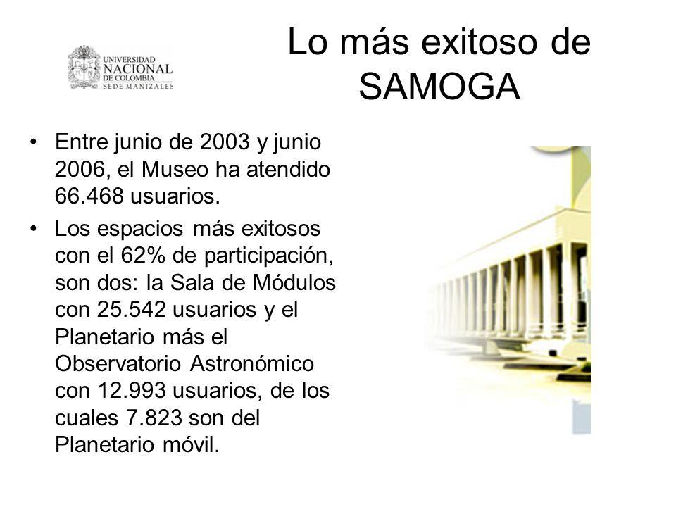 Lo más exitoso de SAMOGA Entre junio de 2003 y junio 2006, el Museo ha atendido 66.468 usuarios. Los espacios más exitosos con el 62% de participación