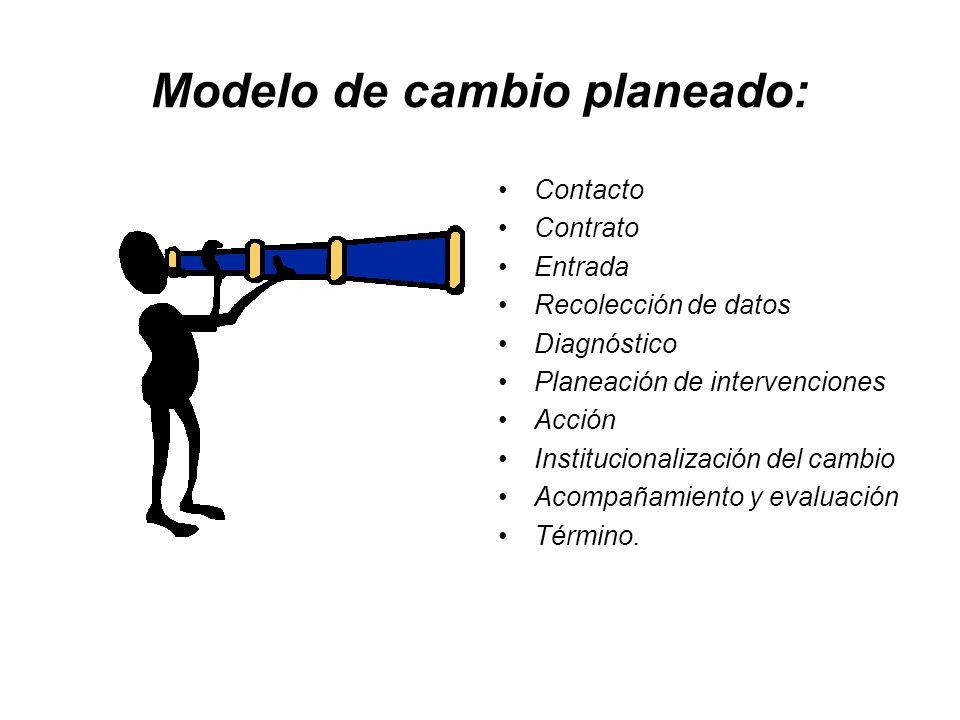Modelo de cambio planeado: Contacto Contrato Entrada Recolección de datos Diagnóstico Planeación de intervenciones Acción Institucionalización del cam
