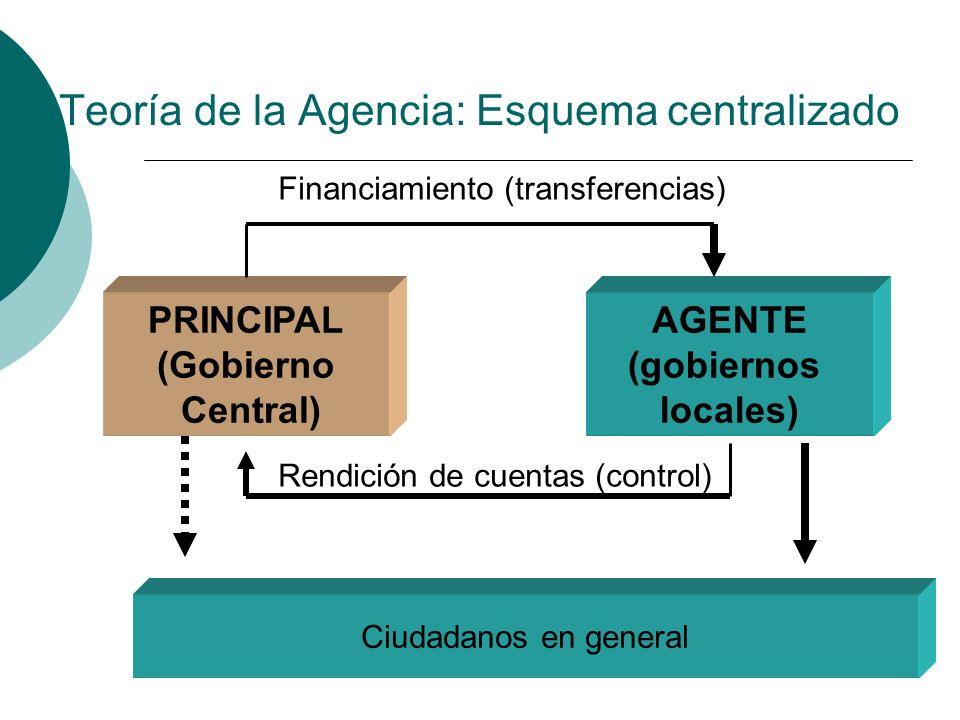Teoría de la Agencia: Esquema centralizado PRINCIPAL (Gobierno Central) AGENTE (gobiernos locales) Rendición de cuentas (control) Financiamiento (tran