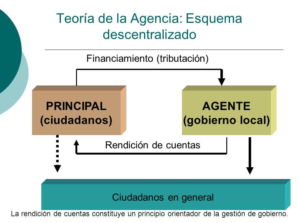 Teoría de la Agencia: Esquema descentralizado PRINCIPAL (ciudadanos) AGENTE (gobierno local) Rendición de cuentas Financiamiento (tributación) Ciudada