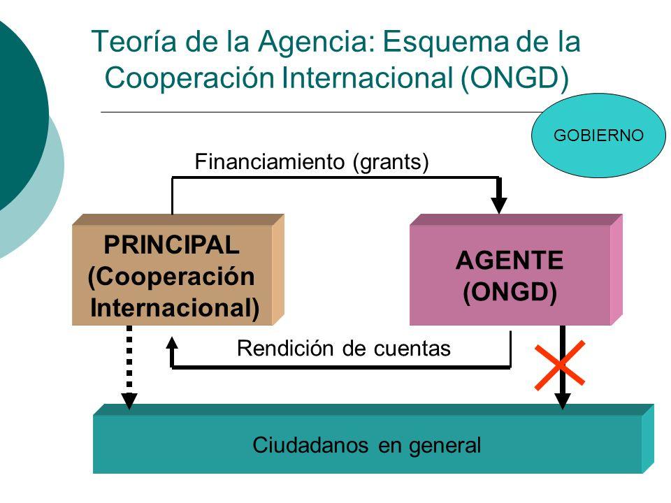 Teoría de la Agencia: Esquema de la Cooperación Internacional (ONGD) PRINCIPAL (Cooperación Internacional) AGENTE (ONGD) Rendición de cuentas Financia