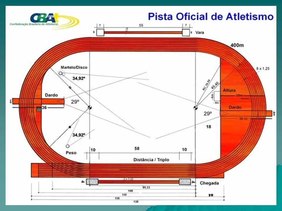 Generalidades de pista En la carrera de 200 m la velocidad del viento se medirá por un periodo de 10 seg.