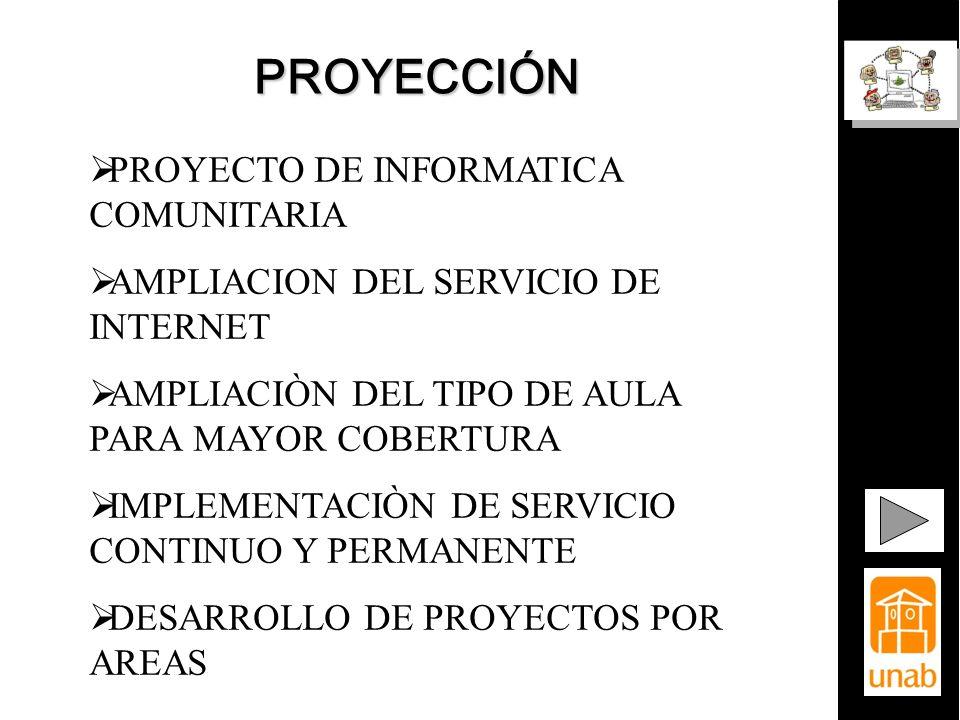 PROYECCIÓN PROYECTO DE INFORMATICA COMUNITARIA AMPLIACION DEL SERVICIO DE INTERNET AMPLIACIÒN DEL TIPO DE AULA PARA MAYOR COBERTURA IMPLEMENTACIÒN DE