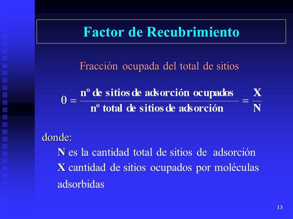 12 Representación simbólica del proceso de adsorción Donde: Donde: A indica una molécula de adsorbato, S indica un sitio de la superficie adsorbente,