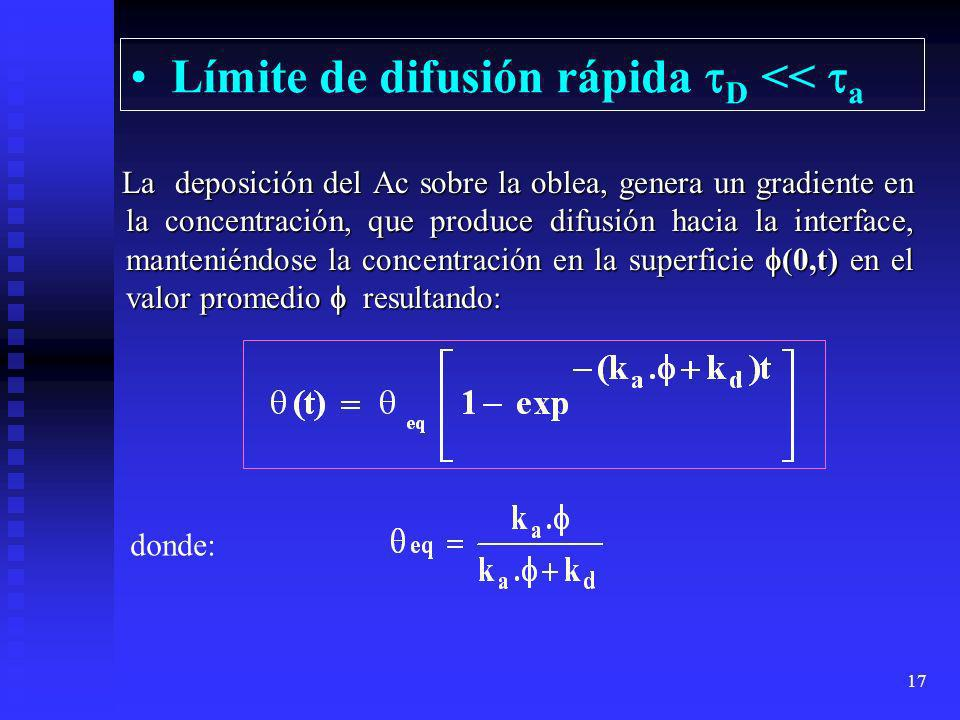 16 Fenómenos coexistentes en la interacción de solución y superficie La adsorción de moléculas a la superficie se realiza en La adsorción de moléculas