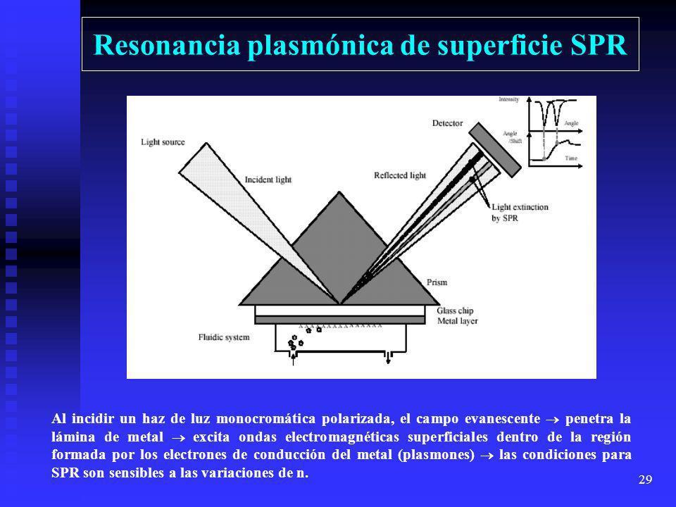 28 Espectroscopía de onda evanescente El campo electromagnético evanescente tiene una profundidad de penetración que depende de los índices de refracc