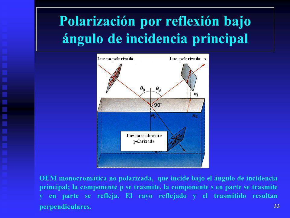 32 Reflexión de una OEM Al incidir una OEM monocromática no polarizada sobre una superficie reflectante, la reflectancia varía según el ángulo de inci