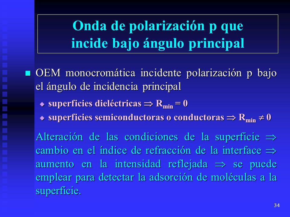 33 Polarización por reflexión bajo ángulo de incidencia principal OEM monocromática no polarizada, que incide bajo el ángulo de incidencia principal;