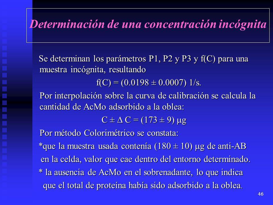 45 Curva de calibración Valores de f (C) para cada cantidad de anti-AB agregada Constante de adsorción k a = ( 7.2 ± 0.5). 10 -5 1/ g.s