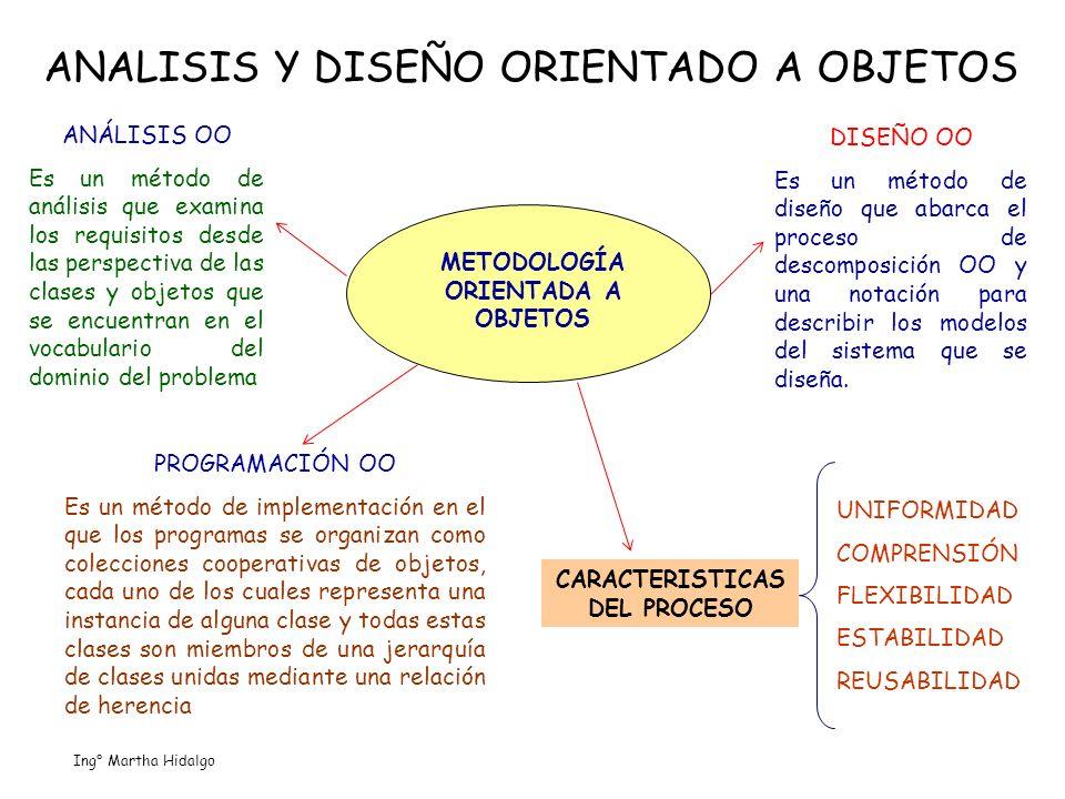ANALISIS Y DISEÑO ORIENTADO A OBJETOS METODOLOGÍA ORIENTADA A OBJETOS ANÁLISIS OO Es un método de análisis que examina los requisitos desde las perspe