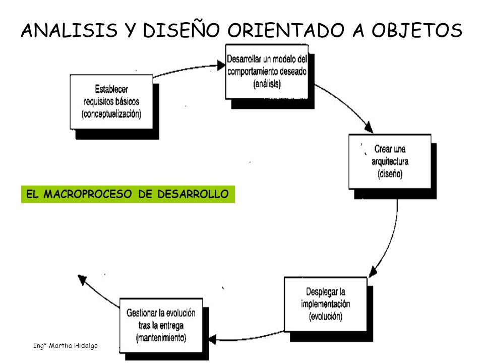ANALISIS Y DISEÑO ORIENTADO A OBJETOS EL MACROPROCESO DE DESARROLLO Ing° Martha Hidalgo