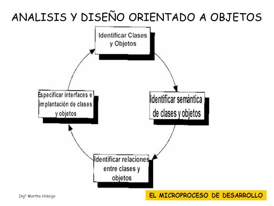 ANALISIS Y DISEÑO ORIENTADO A OBJETOS EL MICROPROCESO DE DESARROLLO Ing° Martha Hidalgo