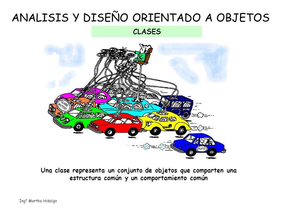ANALISIS Y DISEÑO ORIENTADO A OBJETOS CLASES Una clase representa un conjunto de objetos que comparten una estructura común y un comportamiento común