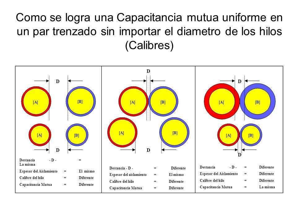 Como se logra una Capacitancia mutua uniforme en un par trenzado sin importar el diametro de los hilos (Calibres) D DD D D D Destancia- D -= La misma