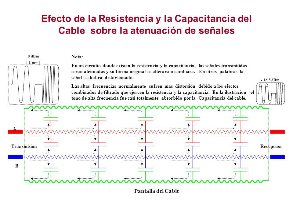 Efecto de la Resistencia y la Capacitancia del Cable sobre la atenuación de señales Nota: En un circuito donde existen la resistencia y la capacitanci